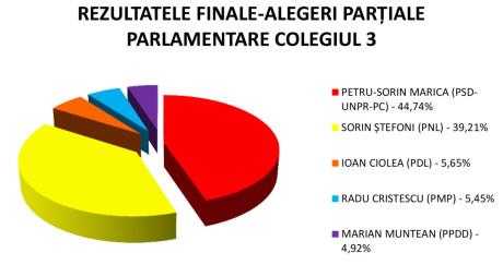 OFICIAL: MARICA A CÂȘTIGAT MANDATUL DE DEPUTAT CU 44,74%