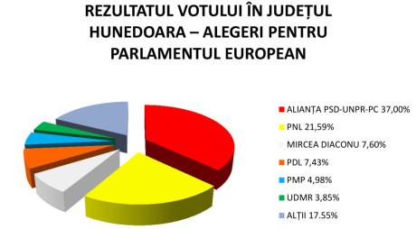 REZULTATUL VOTULUI ÎN HUNEDOARA (OFICIAL): PSD-37%, PNL-21,59%, DIACONU-7,60%, PDL-7,43%