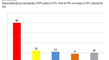 SONDAJ BOMBĂ: PSD A AJUNS LA 40%, PMP DEPĂȘEȘTE PDL!