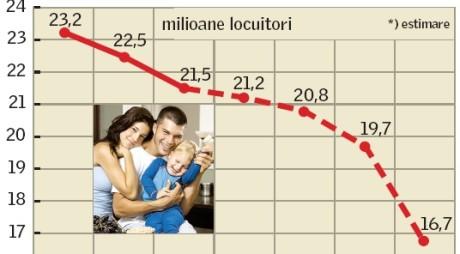 Populația României a coborât sub 20 milioane de locuitori
