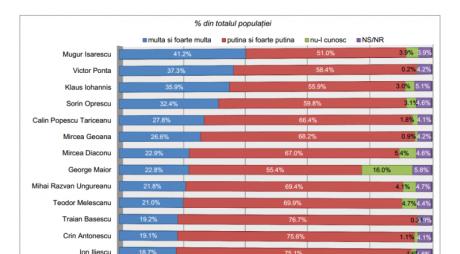 Sondaj | Ponta și Iohannis – scor strâns la încredere. Cine are potențial de creștere