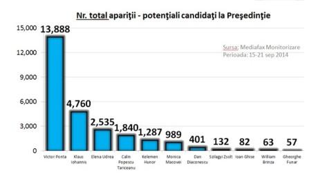 Topul aparițiilor media | Ponta, cât Iohannis, Udrea, Macovei, Tăriceanu la un loc