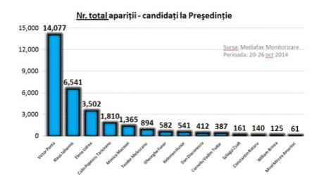 ANALIZĂ Mediafax Monitorizare: VICTOR PONTA PESTE TOT