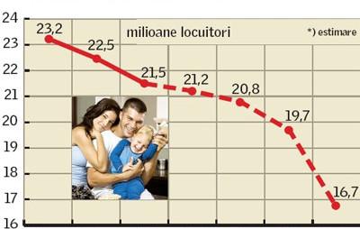 Populația Românei, la fel ca în 1969. În 2030 vom fi la fel de puțini ca după război