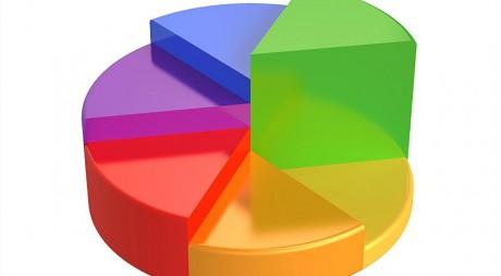 Sondaj CURS: PSD ar câştiga alegerile europarlamentare, USR şi PLUS, pe locul 3