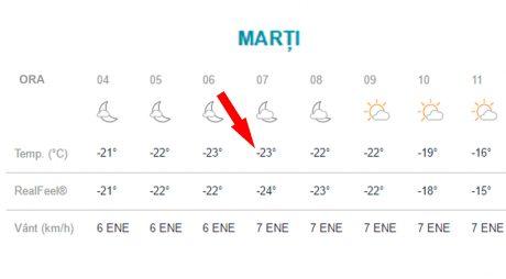 Atenție hunedoreni, temperaturi de -23 de grade marți dimineață!
