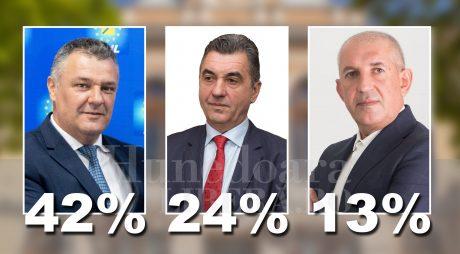 Breaking News: Ce procente au obținut candidații la funcția de primar