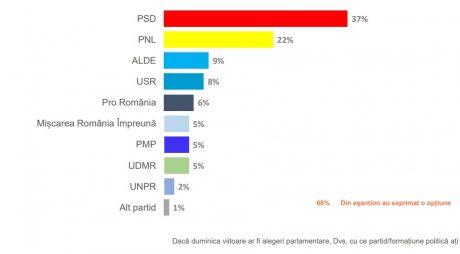 SONDAJ. PNL scade, ALDE crește. Ce se întâmplă cu PSD