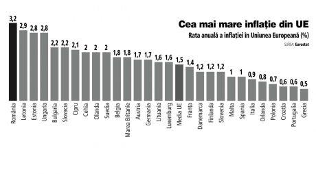 România, cea mai mare inflaţie din Uniunea Europeană