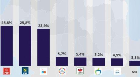 EXIT-POLL CURS-Avangarde, ora 21: PSD şi PNL, la egalitate pe primul loc la alegerile europarlamentare