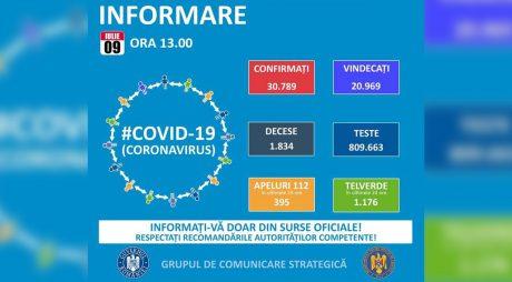 GCS: 614 cazuri noi de infectare cu coronavirus; în total – 30.789 de îmbolnăviri