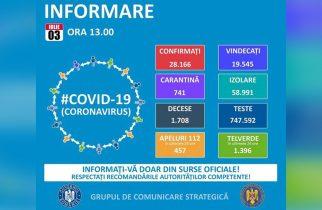 GCS: 420 de cazuri noi de infectare cu coronavirus; în total – 28.166 de îmbolnăviri