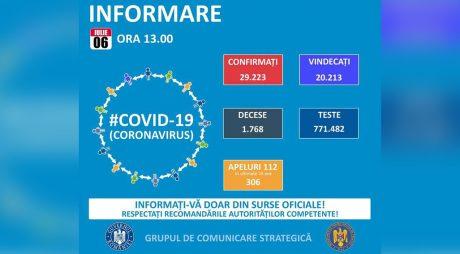 GCS: 250 cazuri noi de infectare cu coronavirus; în total – 29.223 de îmbolnăviri