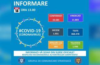 GCS: 637 cazuri noi de infectare cu coronavirus; în total – 33.585 de îmbolnăviri