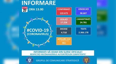 GCS: 1.438 de cazuri noi de COVID-19; numărul total de îmbolnăviri – 122.673