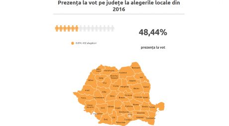 AlegeriLocale2020/ Judeţe cu prezenţe mici vs. judeţe cu prezenţe mari la alegerile locale din 2016